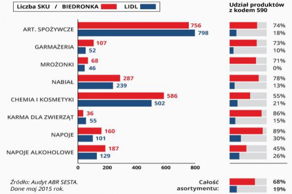 Polskie produkty na półkach: Biedronka 68 proc., a Lidl 19 proc.