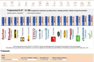 Koszyk cen: Max. 11 zł różnicy pomiędzy 5 popularnymi sieciami