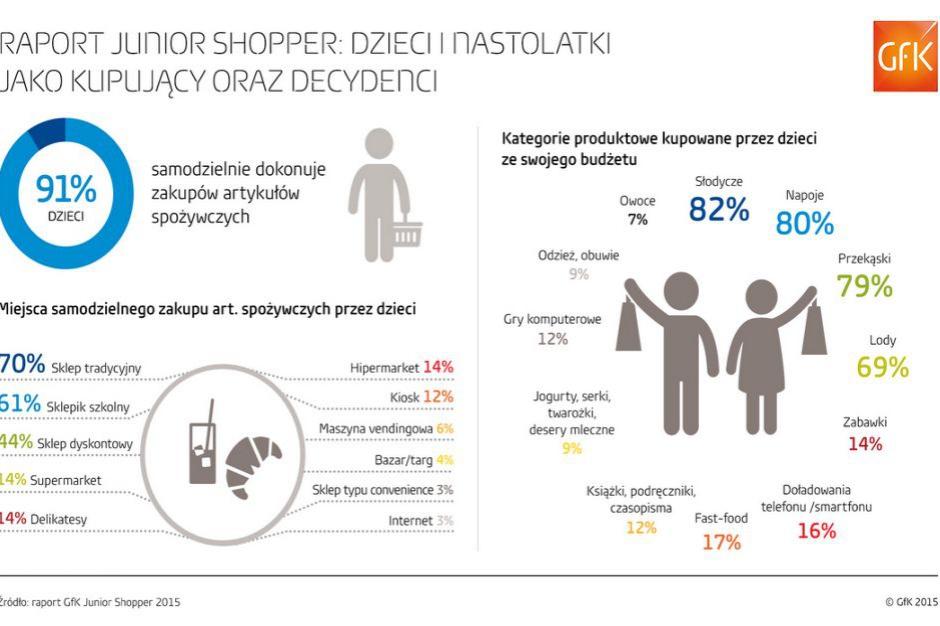 Miesięczna siła nabywcza dzieci to 348 mln zł. Najczęściej kupują słodycze, napoje i przekąski