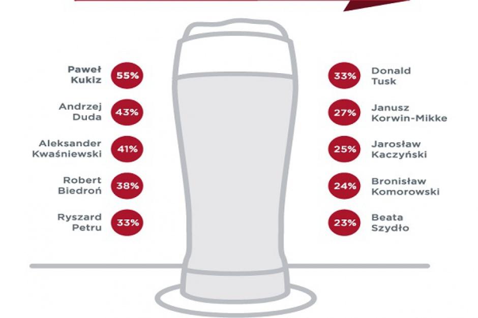 Polacy poszliby na piwo z Pawłem Kukizem, Andrzejem Dudą i Aleksandrem Kwaśniewskim