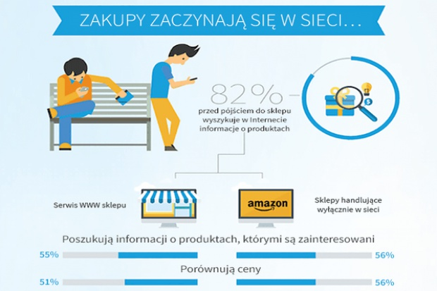 Czego od sklepów oczekują klienci pokolenia Y ? Ich siła nabywcza to już trylion dolarów