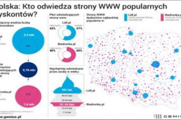 10 proc. internautów w Polsce odwiedza stronę sieci Lidl, Biedronki - 7 proc.