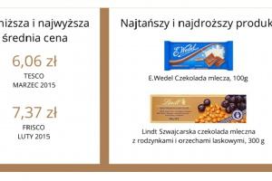 Raport: Porównanie ceny czekolad w popularnych e-sklepach