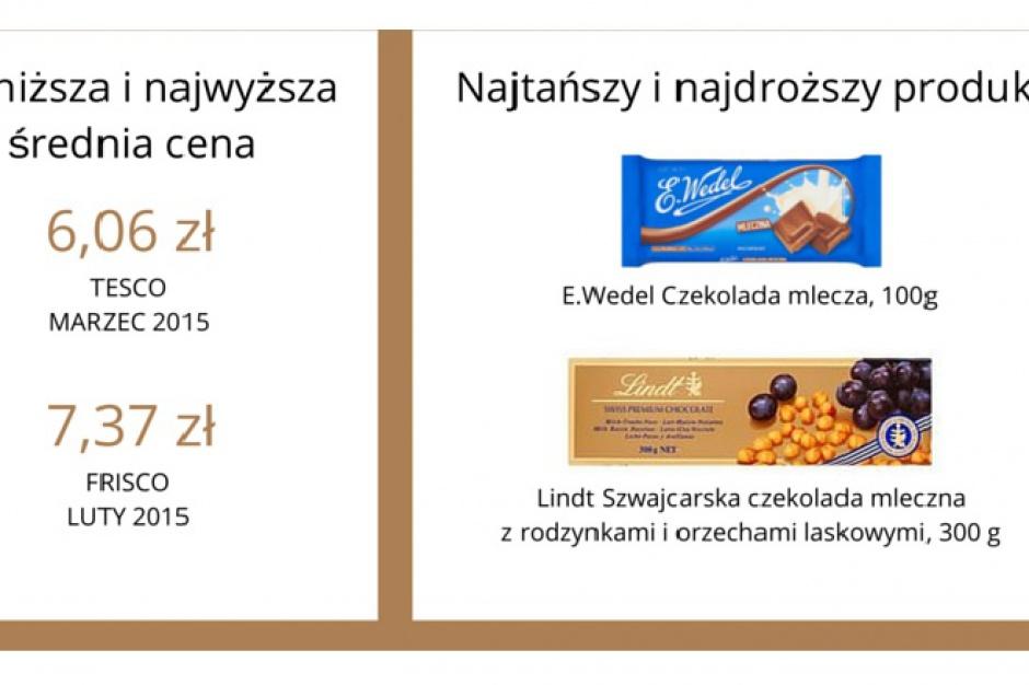 e90a3af99ab3 Raport  Porównanie ceny czekolad w popularnych e-sklepach - Detal