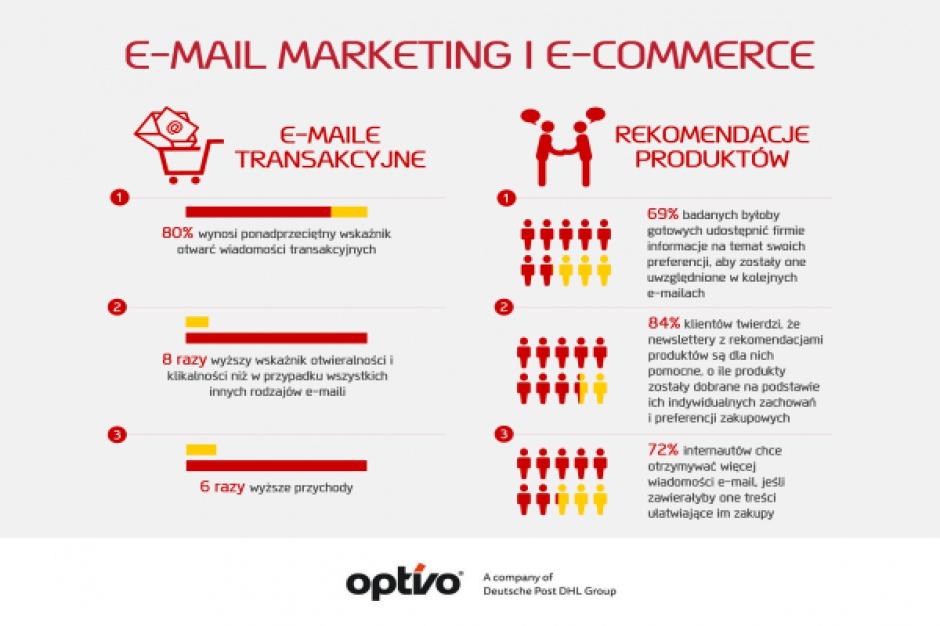 Ponad 80 proc. firm z sektora B2B i B2C korzysta z e-mail marketingu
