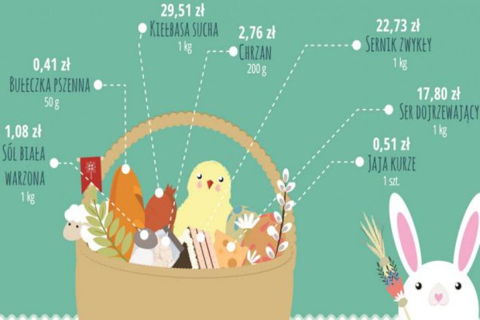 GUS: Rocznie spożywamy 155 jajek, za jedno płacimy 0,51 zł