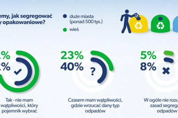 Polacy wytwarzają mniej śmieci niż zagraniczni sąsiedzi