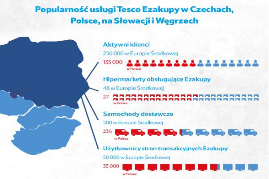 Tesco: Polska liderem Ezakupów w Europie Środkowej