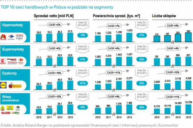 Roland Berger: W ciągu 6 lat udział 10 sieci wzrósł z 43 do 58 proc.