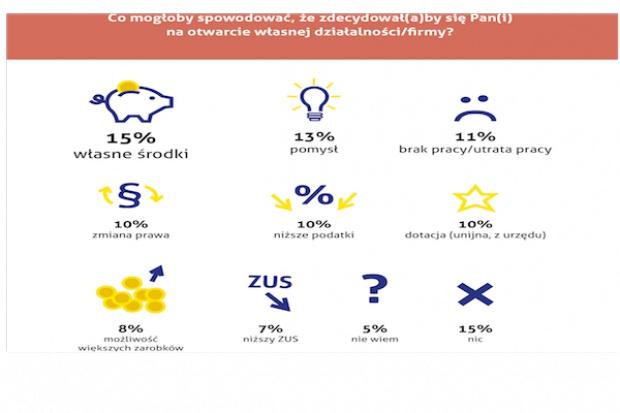 Badanie Makro: Branża handlowa i gastronomiczna najatrakcyjniejsze dla Polaków