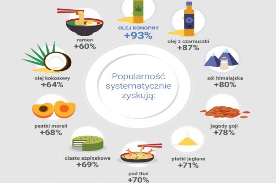 Analiza Google: Jakie produkty żywnościowe zyskują, a jakie tracą popularność