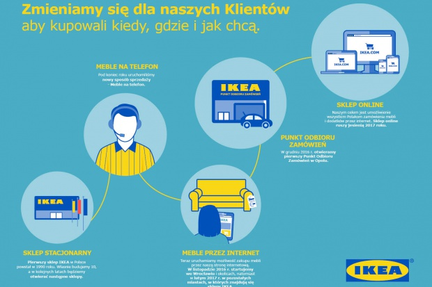 IKEA z zakupami przez internet. Na razie w 1 mieście
