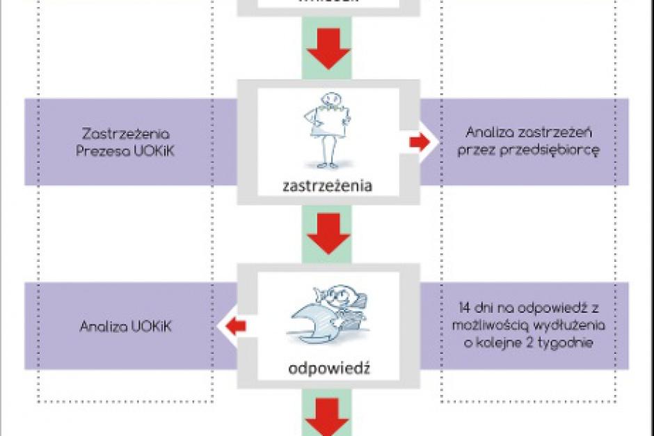 UOKiK zgłosił zastrzeżenia do akwizycji Eko Holdingu przez Eurocash