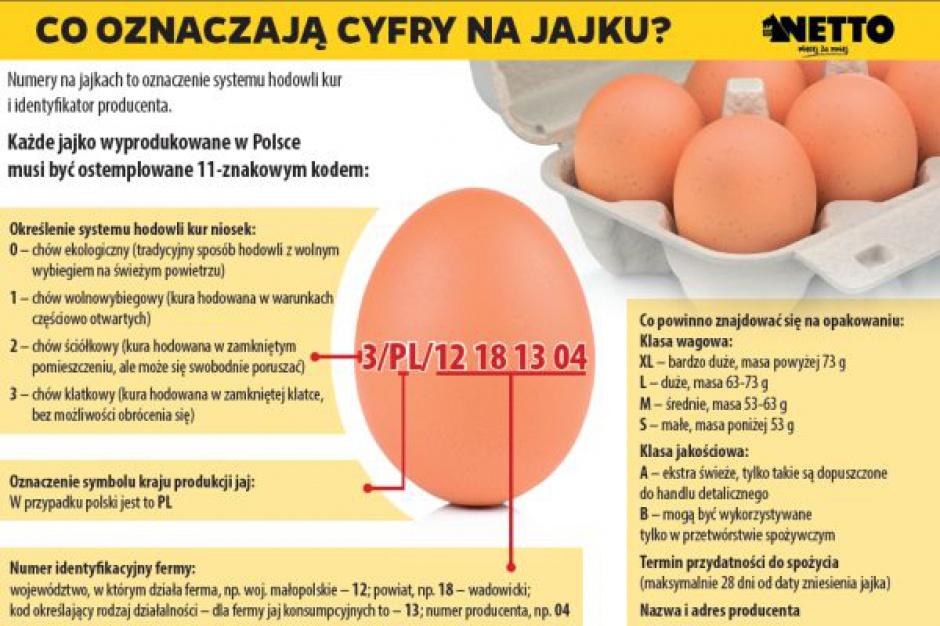 Jaja z chowu klatkowego znikają z półek Netto