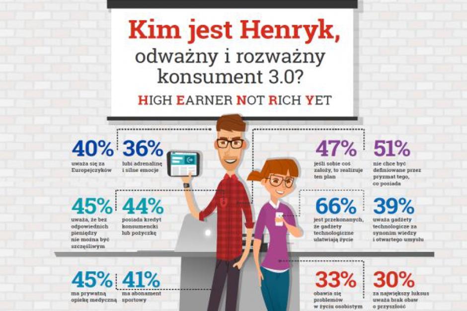 Pokolenie Henryków - nowo zdefiniowana grupa konsumencka