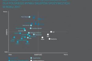 Oliver Wyman: Dyskonty mają najlepsze postrzeganie w kategorii wartości oferty