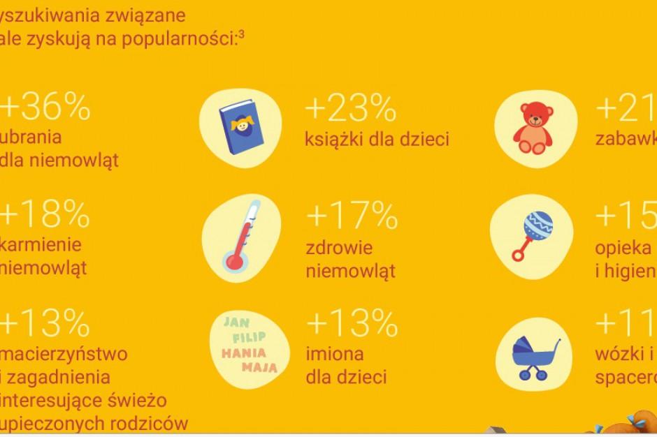 W grupie młodych rodziców 43 proc. wyszukiwań w Google dotyczy jedzenia dla dzieci