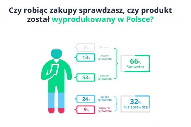 Analitycy: Jak zmienia się polski konsument?