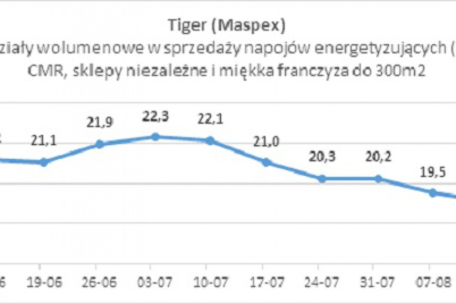 Prezes OMD: Udziały Tigera wzrosły od czasu wybuchu afery reklamowej
