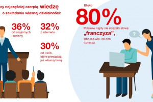 """Badanie: Blisko 80 proc. Polaków nigdy nie słyszało słowa """"franczyza"""" albo nie..."""