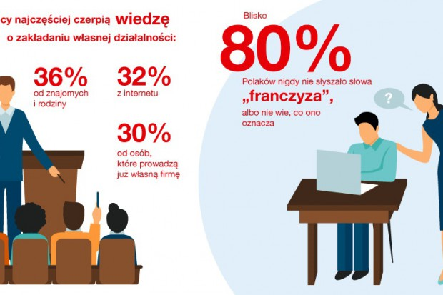 """Badanie: Blisko 80 proc. Polaków nigdy nie słyszało słowa """"franczyza"""" albo nie wie, co ono oznacza"""
