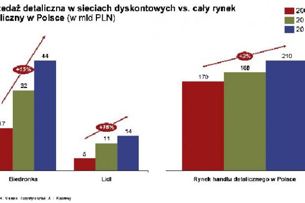 Ekspert: W ostatnich latach dyskonty rosły w Polsce o ok. 15 proc. rocznie