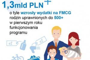 GfK: Wydatki na FMCG wzrosły o 1,3 mld zł dzięki programowi Rodzina 500+