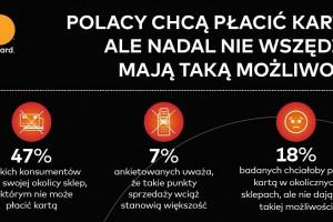 Badanie Mastercard: Połowa polskich konsumentów nadal nie ma wyboru między...