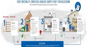 Carrefour wprowadza technologię blockchain, do śledzenia drogi produktu