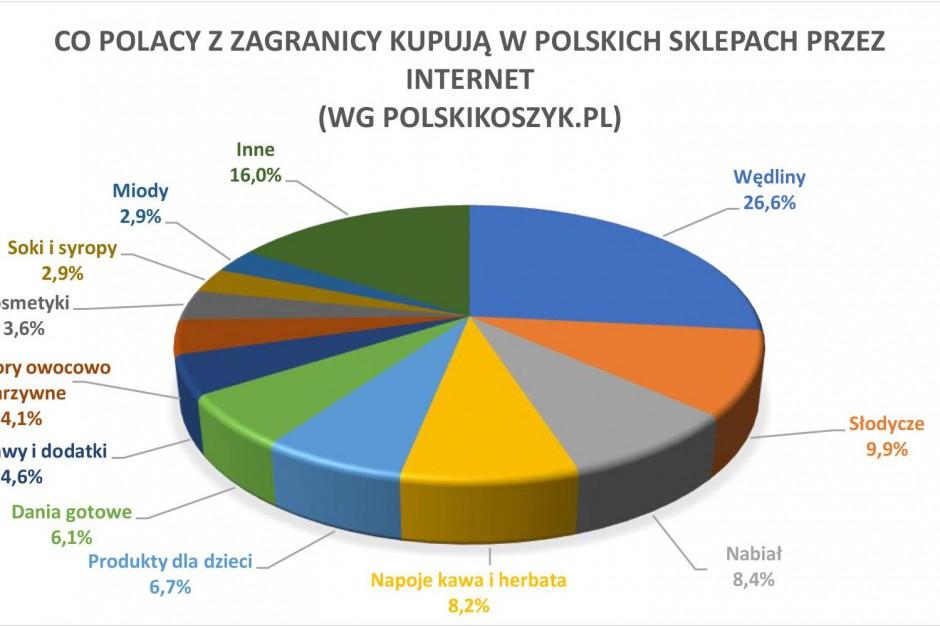Polski Koszyk: Wędliny, słodycze i nabiał chętnie zamawiane za granicę