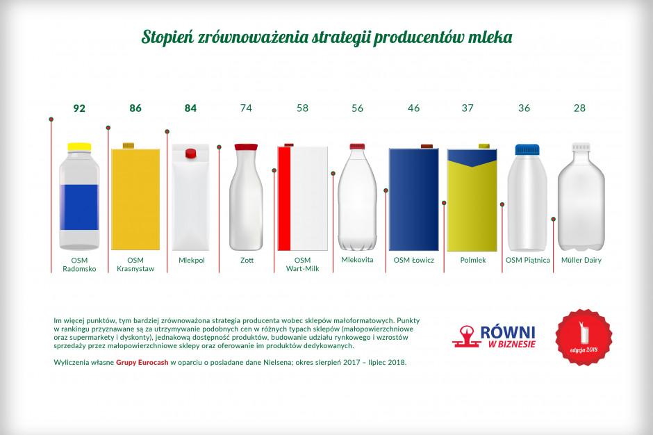 Raport: 70 proc. mleka w Polsce jest dystrybuowane za pośrednictwem sklepów wielkoformatowych