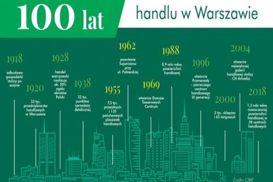 Od targowisk do galerii - 100 lat handlu w Warszawie