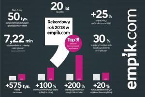 Co 10. zakup w Empik.com został dokonany za pomocą aplikacji