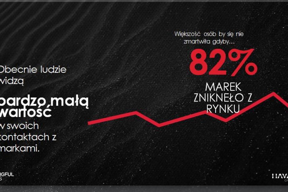 Badanie: 82 proc. marek mogłoby zniknąć z polskiego rynku i nikt by się nie zmartwił