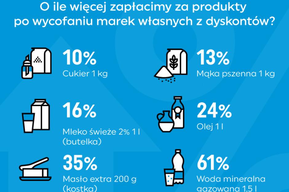 Marki własne a produkty brandowe - jakie są różnice w cenach?