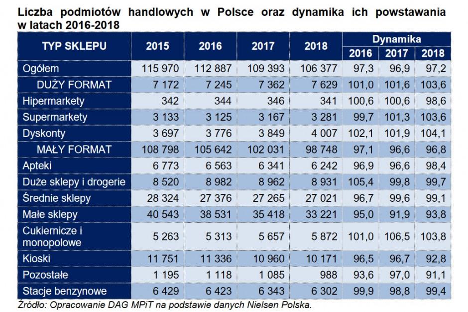 Duży format to zaledwie 7,2 proc. liczby wszystkich sklepów w Polsce
