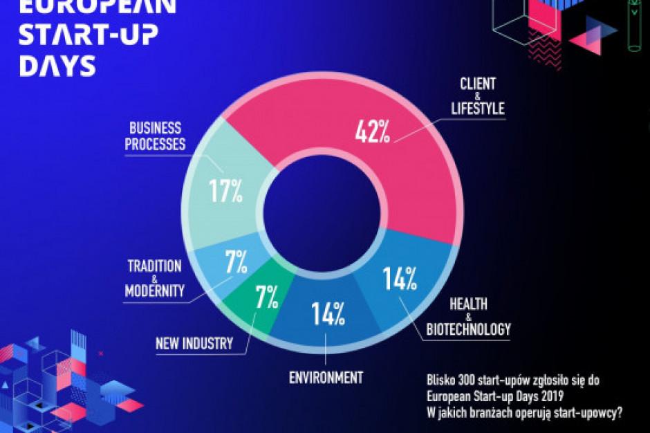 Start-up Challenge: W Katowicach konkurować będą start-upy z całego świata