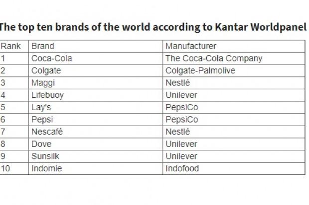 Ranking Kantar Worldpanel
