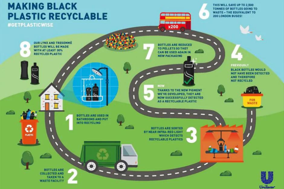 Unilever udostępnia technologię recyklingu czarnego plastiku