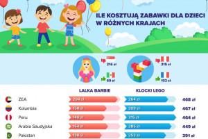 Za lalkę Barbie zapłacimy w Polsce 92 zł, w Meksyku 69 zł a w Singapurze 216 zł