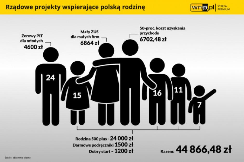 Dzięki PiS polska rodzina zyskała 45 tys. zł rocznie