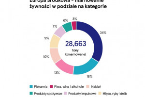 Raport Tesco: Marnujemy najwięcej warzyw i owoców oraz pieczywa