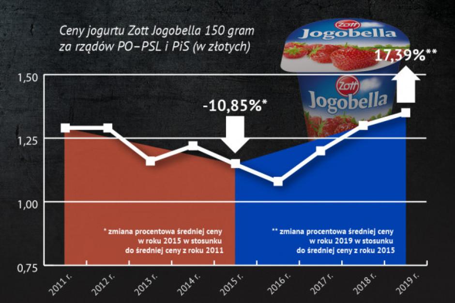 Koszyk cen dlahandlu.pl: Przez 4 lata masło zdrożało o 55 proc., a jaja o 30 proc.
