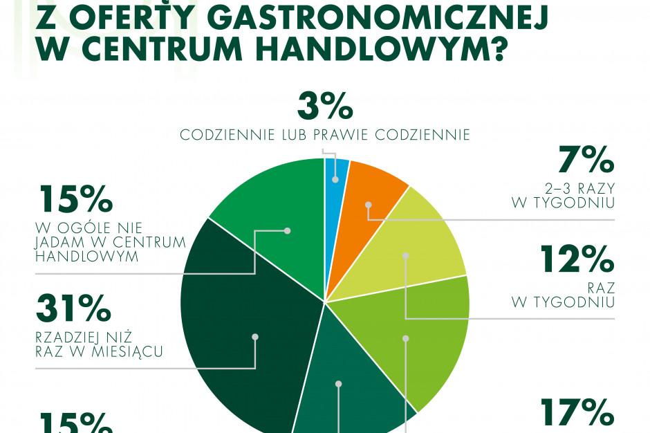 Aż 36 proc. młodych osób jada w centrum handlowym co najmniej raz w tygodniu