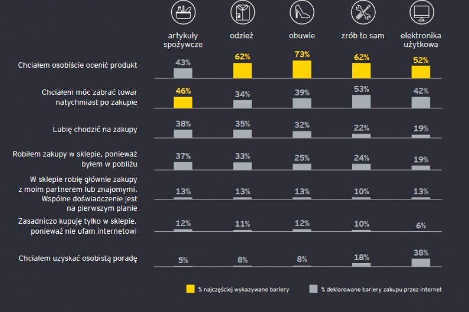 E&Y: Jedną z barier rozwoju handlu online, jest fakt, że Polacy lubią chodzić na zakupy