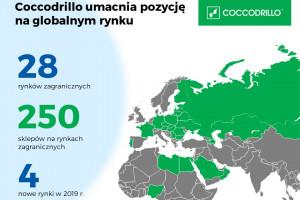 Rynki zagraniczne to 30 proc. sprzedaży Coccodrillo