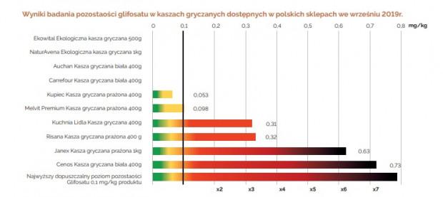 Grafika za FoodRentgen