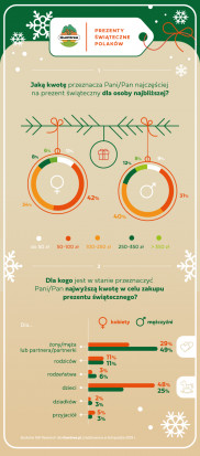 Gumtree, prezenty świąteczne