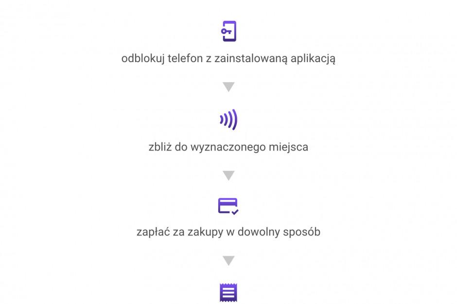 eParagon testowany w dużych sieciach handlowych