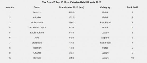 10 najcenniejszych marek świata w rankingu BrandZ 2020